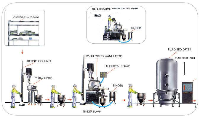 Granulation Line Machinery